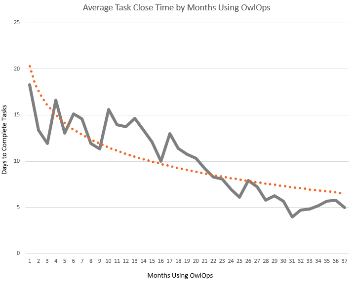 OwlOps task close time decreases as user adoption time goes up